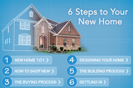 6 Steps to Your New Home Homepage graphic-updated 04.2015